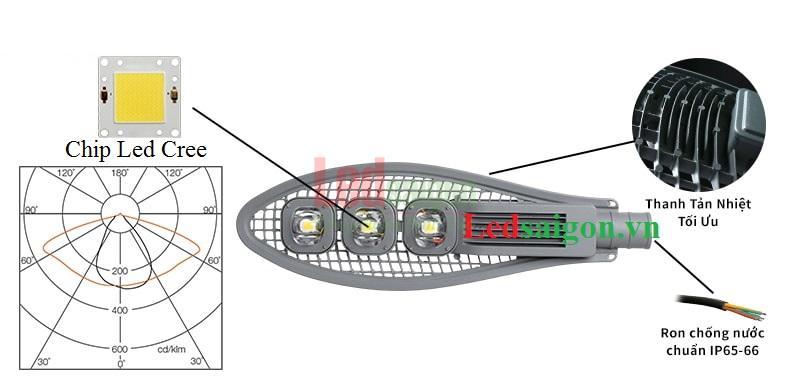 Đèn đường dạng lưới 150w